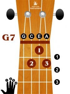 how to change from g to g7 chord on ukulele