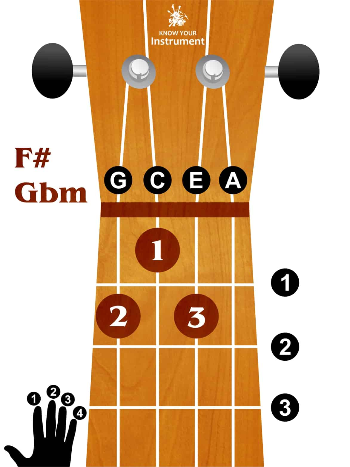 10fgbminor Know Your Instrument